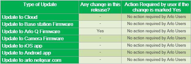 Release Notes - Arlo Q FW 1.8.0_5551 - 9th June 2016.JPG